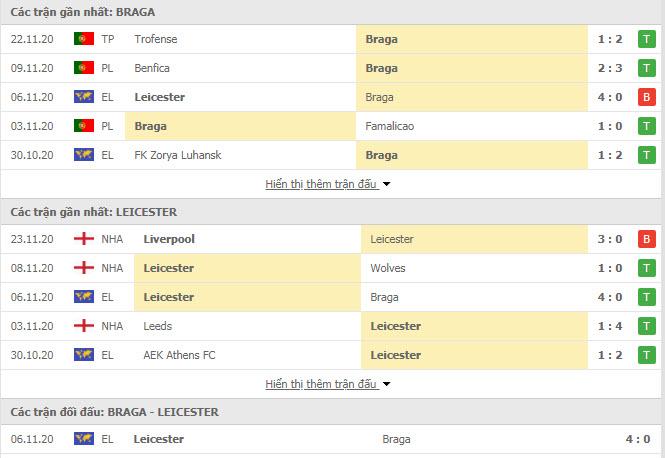 Thành tích đối đầu Sporting Braga vs Leicester