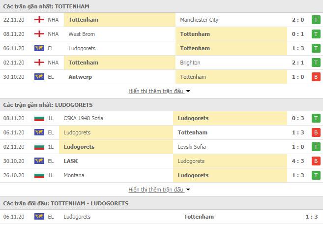Thành tích đối đầu Tottenham vs Ludogorets Razgrad