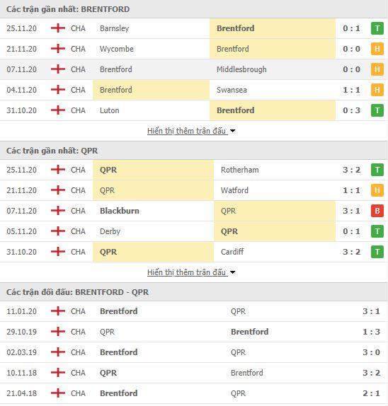 Thành tích đối đầu Brentford vs QPR