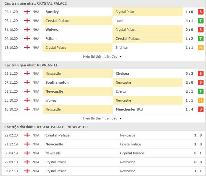 Thành tích đối đầu Crystal Palace vs Newcastle