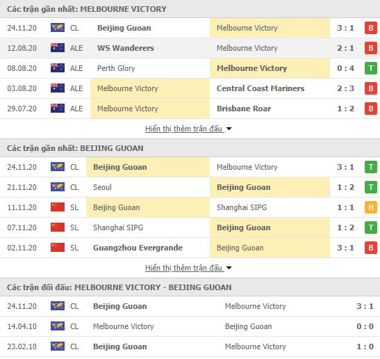 Thành tích đối đầu Melbourne Victory vs Beijing Guoan