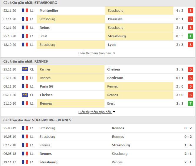 Thành tích đối đầu Strasbourg vs Rennes