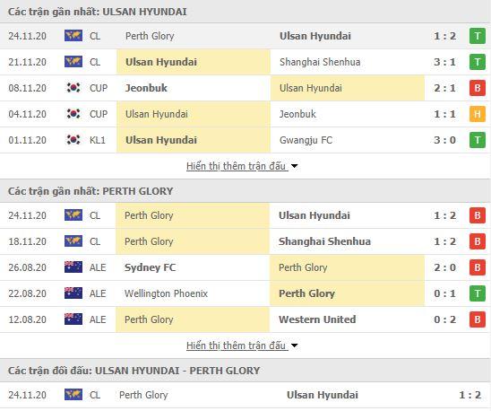 Thành tích đối đầu Ulsan Hyundai vs Perth Glory