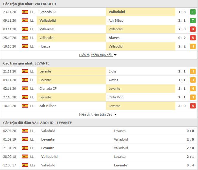 Thành tích đối đầu Valladolid vs Levante