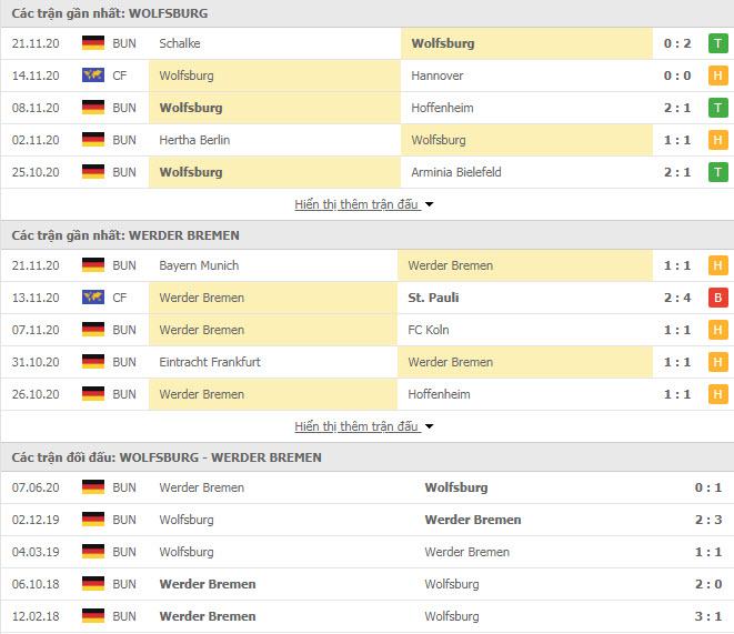 Thành tích đối đầu Wolfsburg vs Werder Bremen