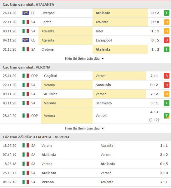 Thành tích đối đầu Atalanta vs Verona
