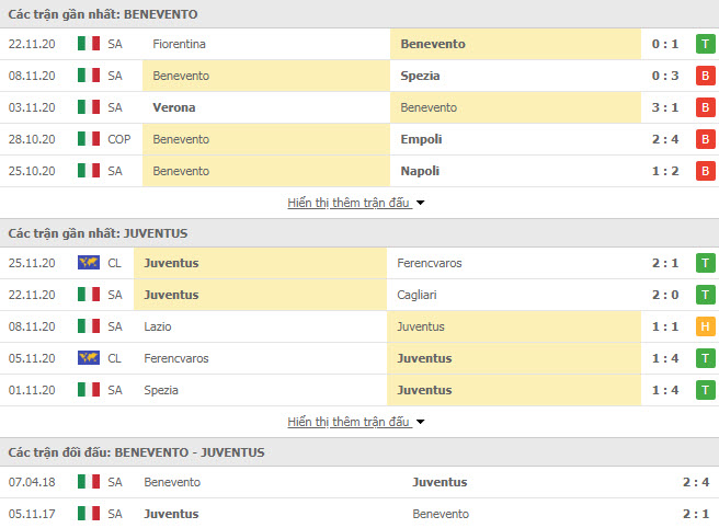 Thành tích đối đầu Benevento vs Juventus