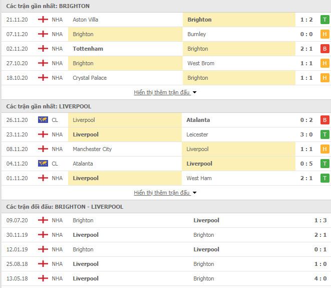 Thành tích đối đầu Brighton vs Liverpool