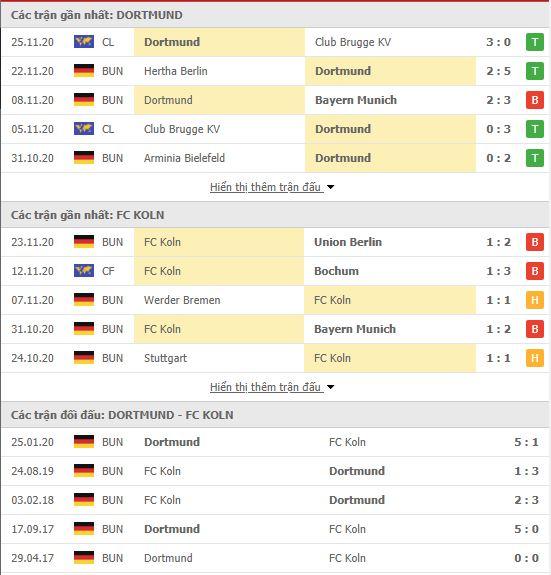 Thành tích đối đầu Dortmund vs FC Koln