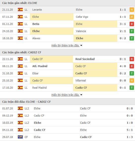 Thành tích đối đầu Elche vs Cadiz