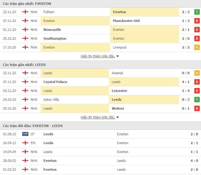 Thành tích đối đầu Everton vs Leeds
