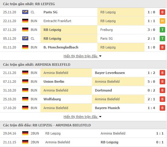 Thành tích đối đầu RB Leipzig vs Arminia Bielefeld