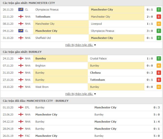 Thành tích đối đầu Man City vs Burnley