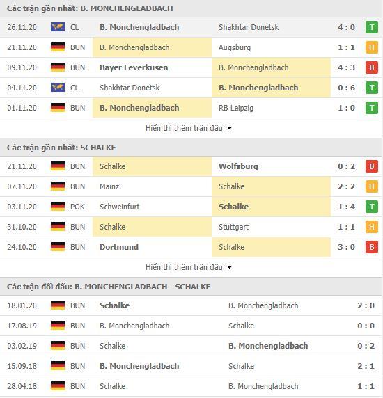 Thành tích đối đầu Monchengladbach vs Schalke