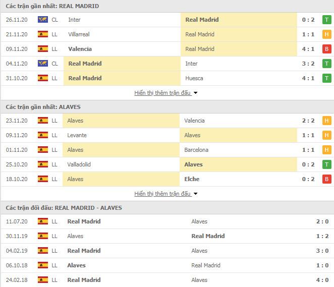 Thành tích đối đầu Real Madrid vs Alaves