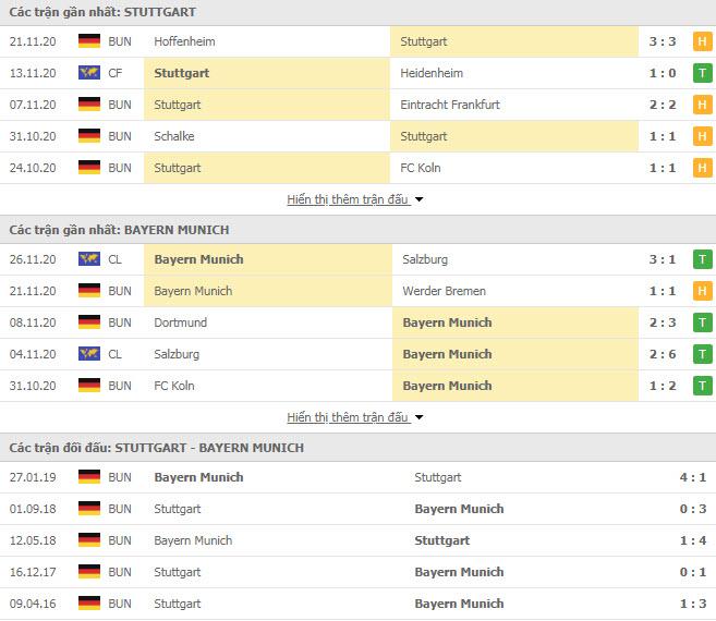 Thành tích đối đầu Stuttgart vs Bayern Munich