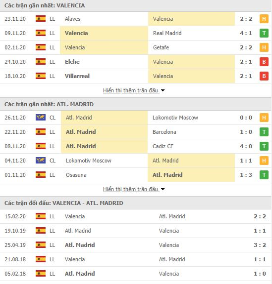 Thành tích đối đầu Valencia vs Atletico Madrid