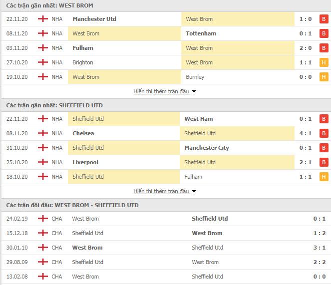 Thành tích đối đầu West Brom vs Sheffield United
