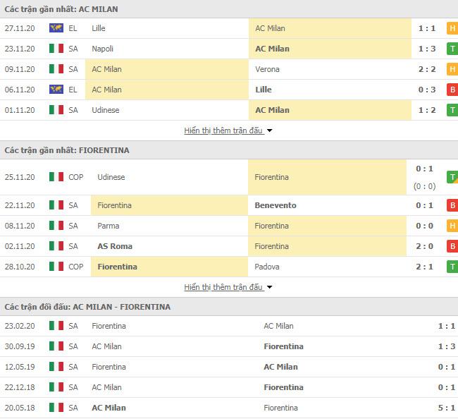 Thành tích đối đầu AC Milan vs Fiorentina