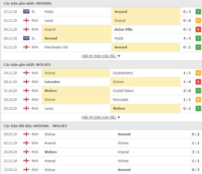Thành tích đối đầu Arsenal vs Wolves