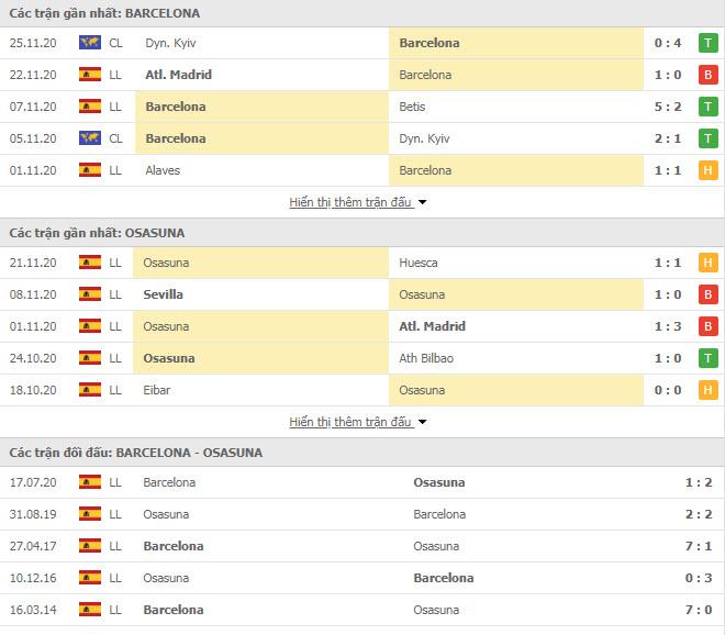 Thành tích đối đầu Barcelona vs Osasuna