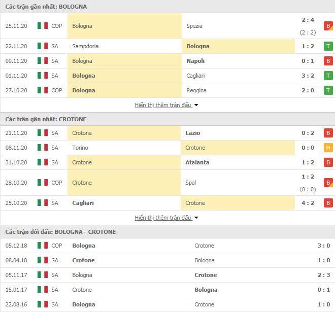 Thành tích đối đầu Bologna vs Crotone