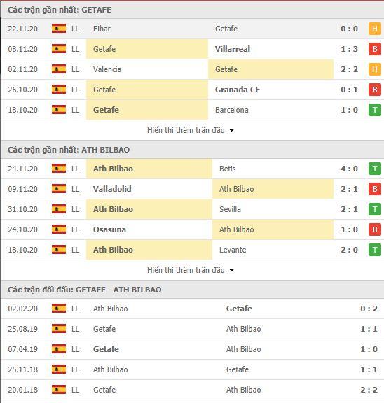Thành tích đối đầu Getafe vs Athletic Bilbao