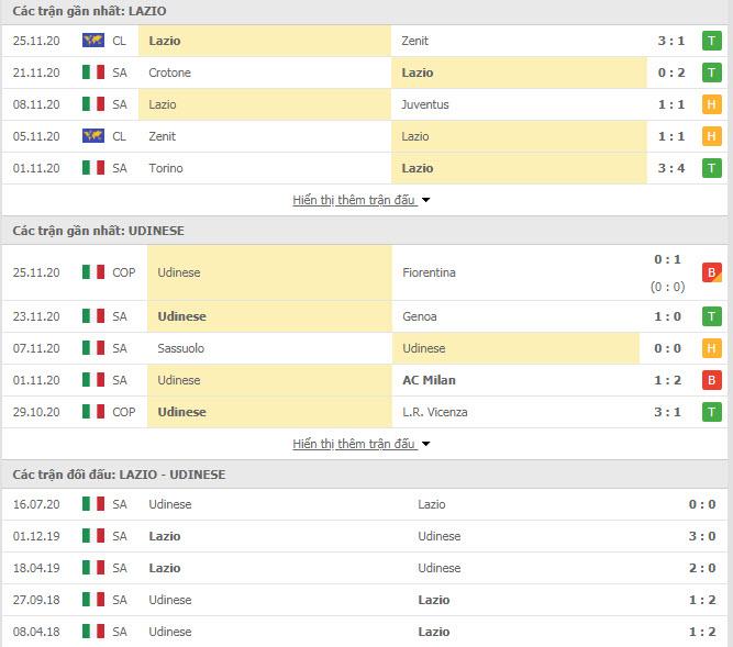 Thành tích đối đầu Lazio vs Udinese