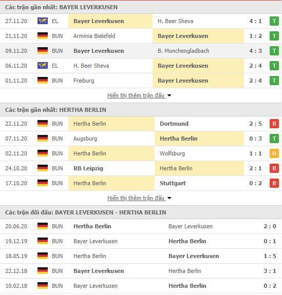 Thành tích đối đầu Bayer Leverkusen vs Hertha Berlin