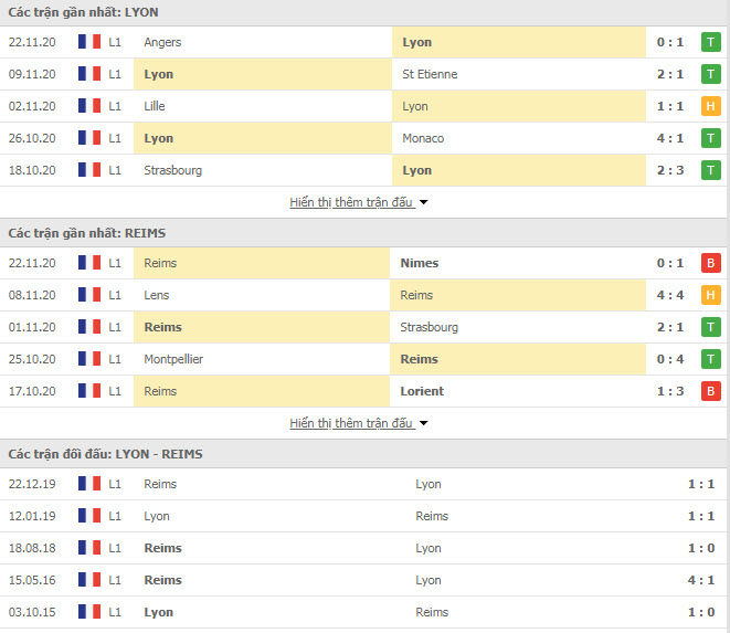 Thành tích đối đầu Lyon vs Reims