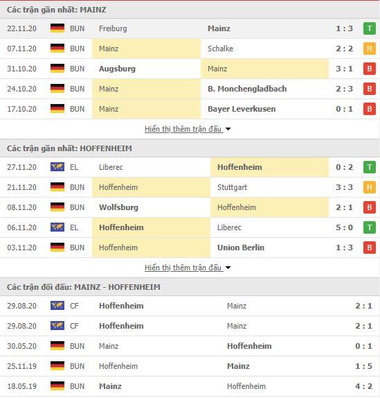 Thành tích đối đầu Mainz vs Hoffenheim