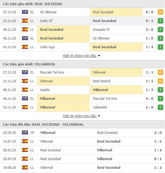 Thành tích đối đầu Real Sociedad vs Villarreal