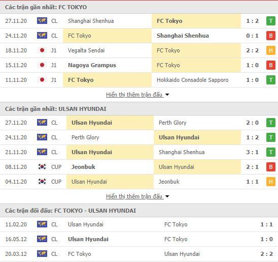 Thành tích đối đầu FC Tokyo vs Ulsan Hyundai