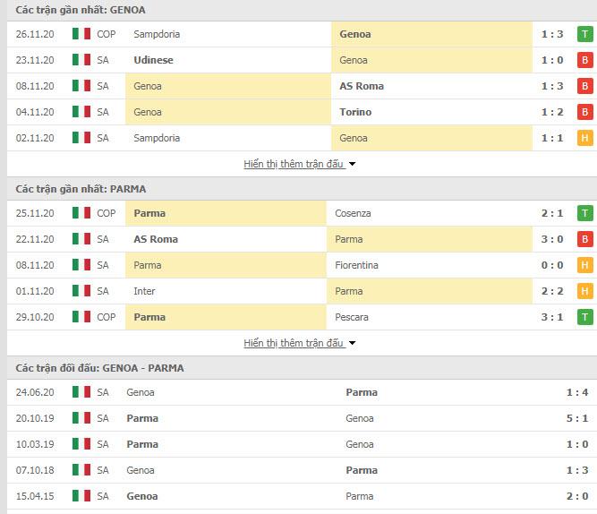 Thành tích đối đầu Genoa vs Parma