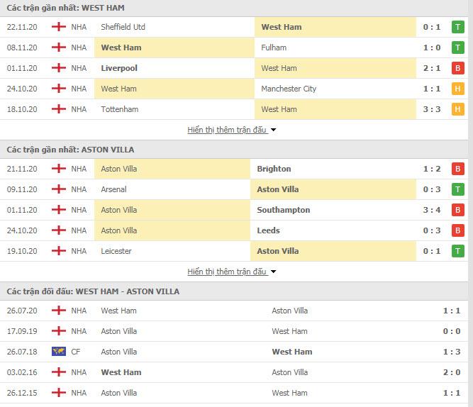 Thành tích đối đầu West Ham vs Aston Villa