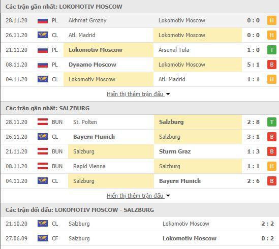 Thành tích đối đầu Lokomotiv Moscow vs Red Bull Salzburg