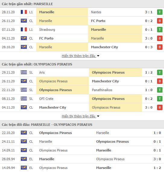 Thành tích đối đầu Marseille vs Olympiakos