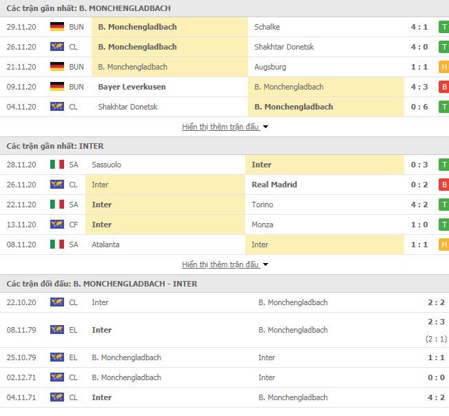 Thành tích đối đầu Monchengladbach vs Inter Milan