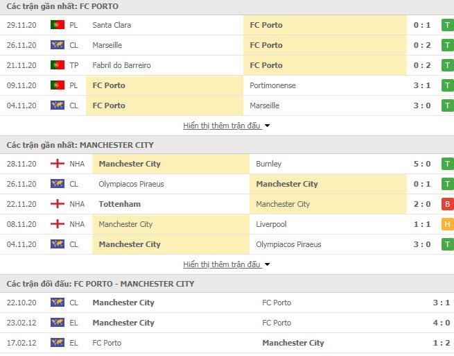 Thành tích đối đầu Porto vs Man City