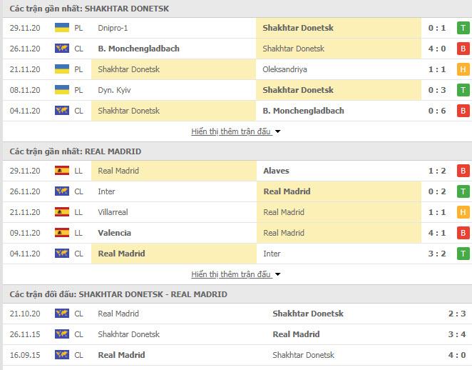 Thành tích đối đầu Shakhtar Donetsk vs Real Madrid