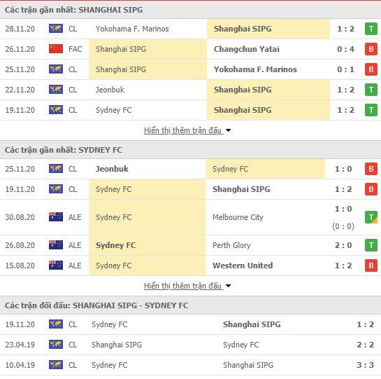 Thành tích đối đầu Shanghai SIPG vs Sydney FC