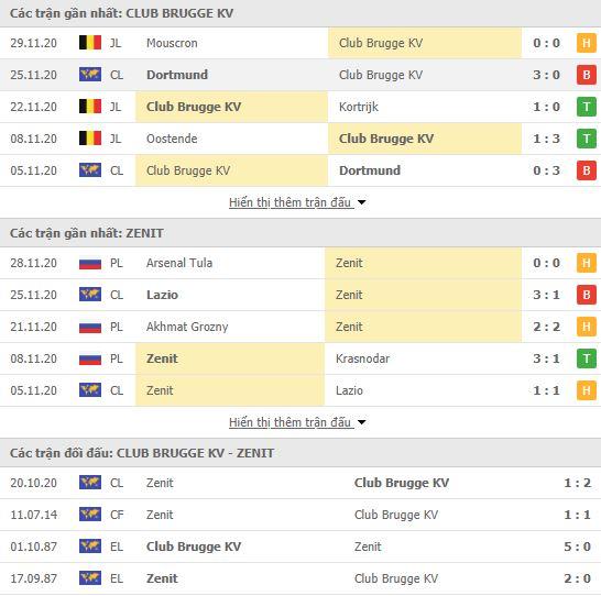 Thành tích đối đầu Club Brugge vs Zenit