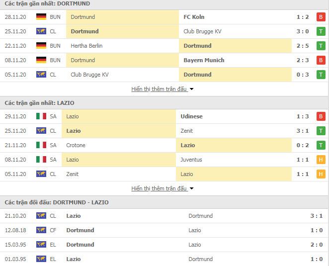Thành tích đối đầu Dortmund vs Lazio