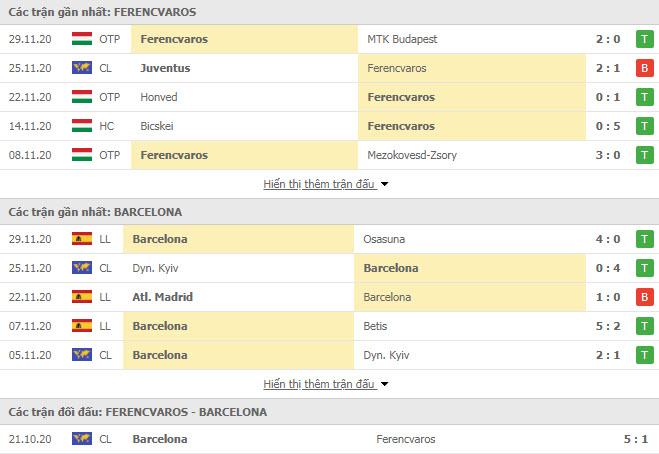 Thành tích đối đầu Ferencvarosi vs Barcelona