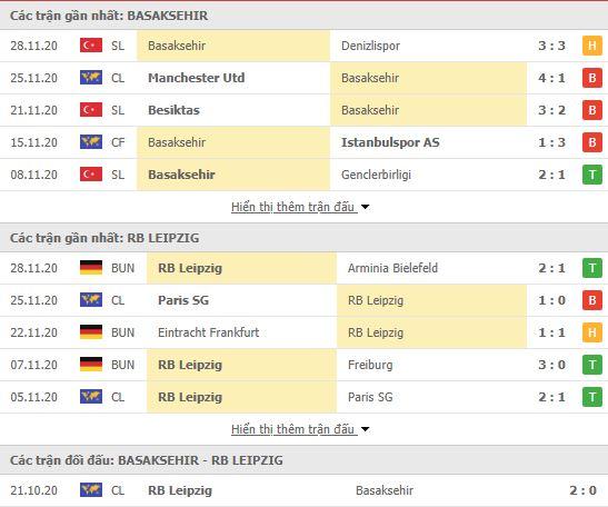 Thành tích đối đầu Istanbul Basaksehir vs RB Leipzig