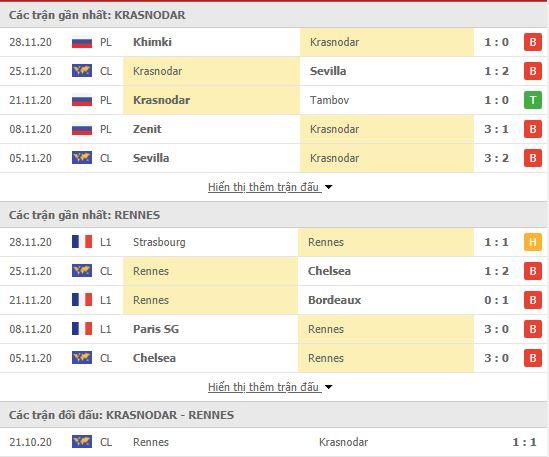 Thành tích đối đầu Krasnodar vs Rennes