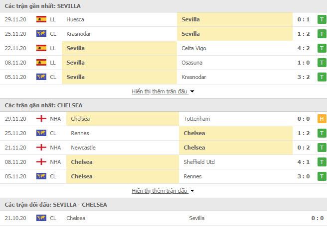 Thành tích đối đầu Sevilla vs Chelsea