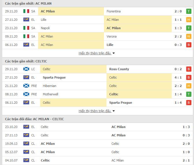 Thành tích đối đầu AC Milan vs Celtic