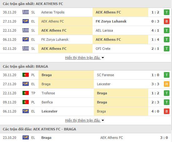 Thành tích đối đầu AEK Athens vs Sporting Braga