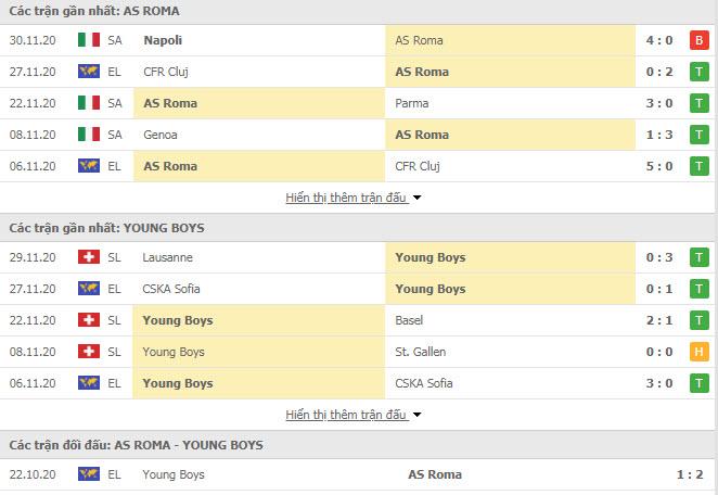 Thành tích đối đầu AS Roma vs Young Boys